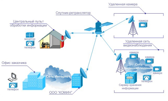 Схема подключения охранной системы через спутниковый канал связи.